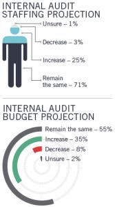 internal audit jobs demand
